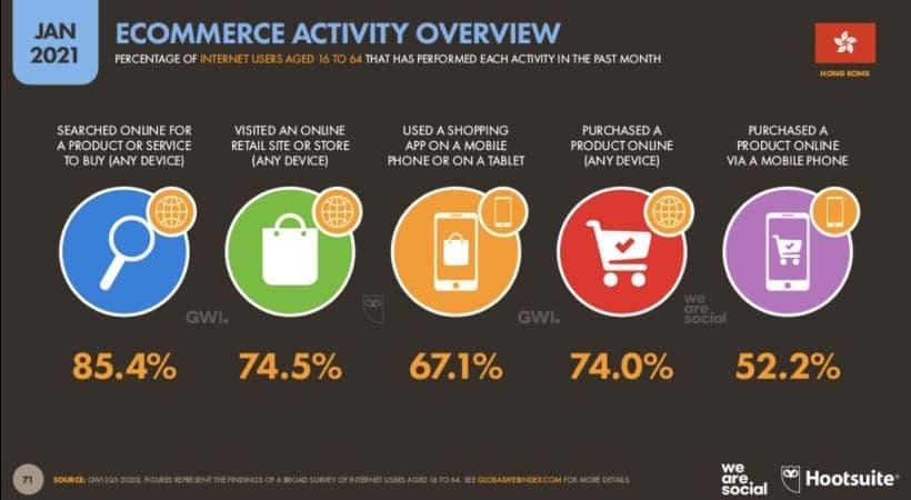 74%港人會於網上購物