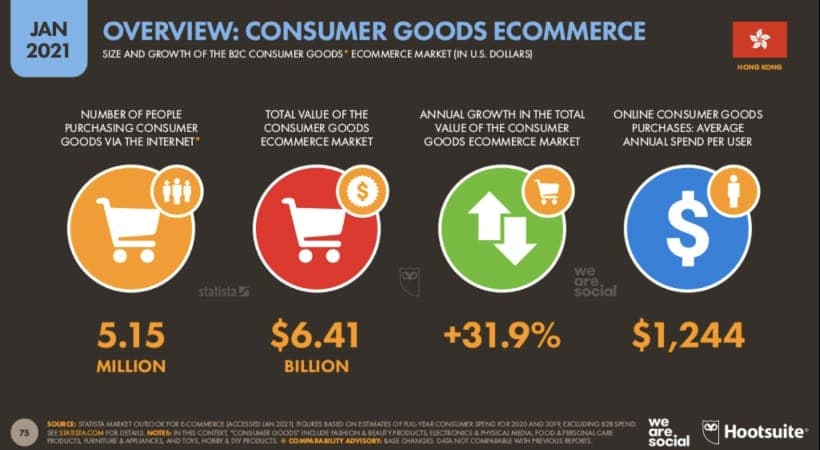 消費品電子商務市場增長潛力大,年度增長達3成