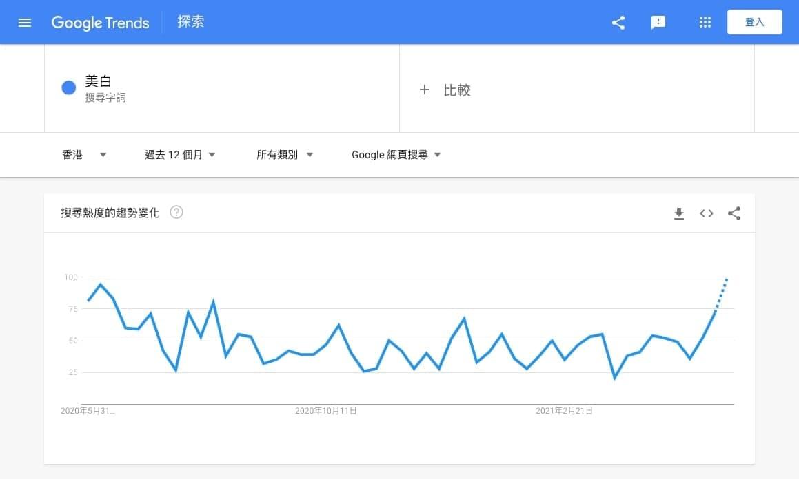 【工具2】利用Google Trends來調查關鍵字搜尋趨勢