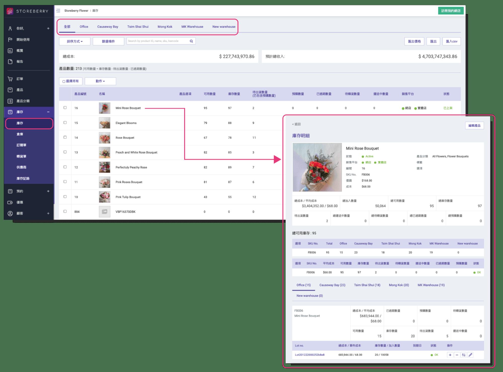 商品庫存管理及記錄